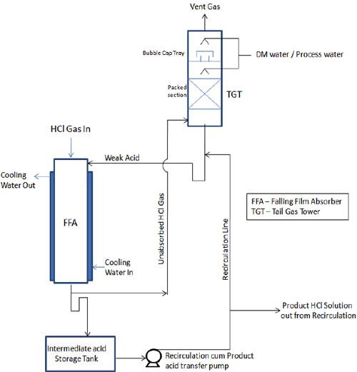 HCl Absorption Unit