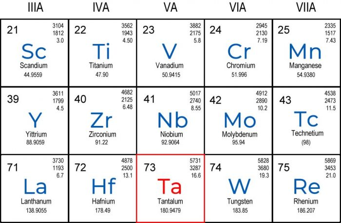 Relationship of tantalum to the reactive and refractory metals