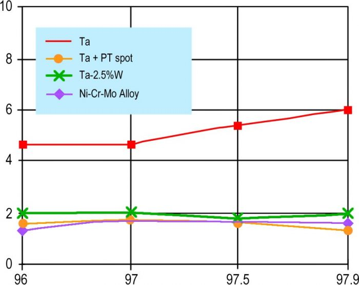 Corrosion rate of tantalum in sulfuric acid with and without platinum spots