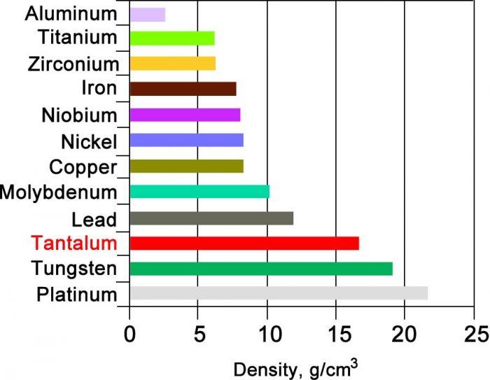 Density of selected metals
