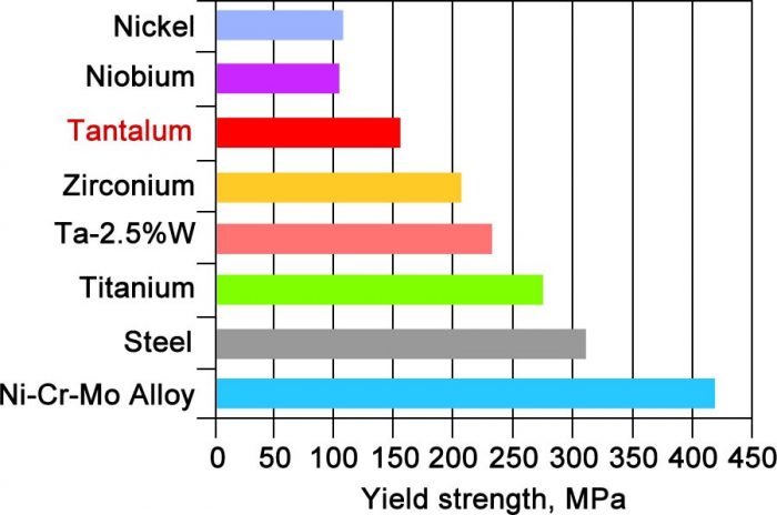 Yield strength of selected metals