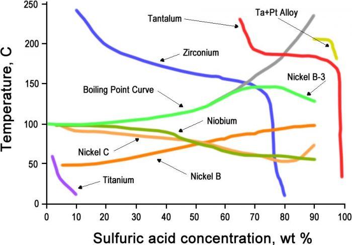 ISO Corrosion Chart