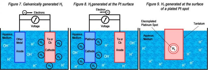 Tantalum in acid media, galvanic reaction in liquid