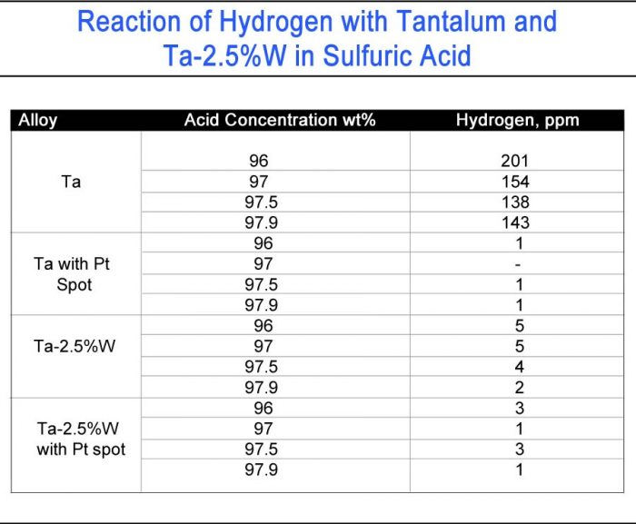 Reaction of Hydrogen with Tantalum and Ta-2.5%W in Sulfuric Acid